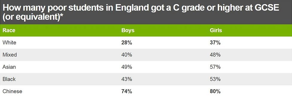 a table of GCSE results