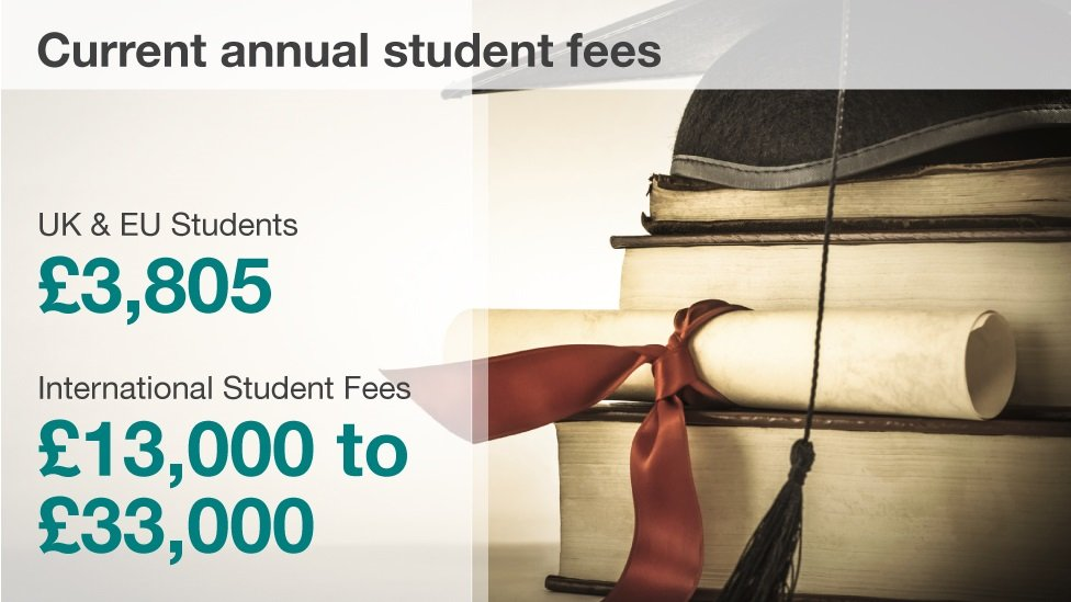 Graphic showing the difference in fees charged to UK and international students