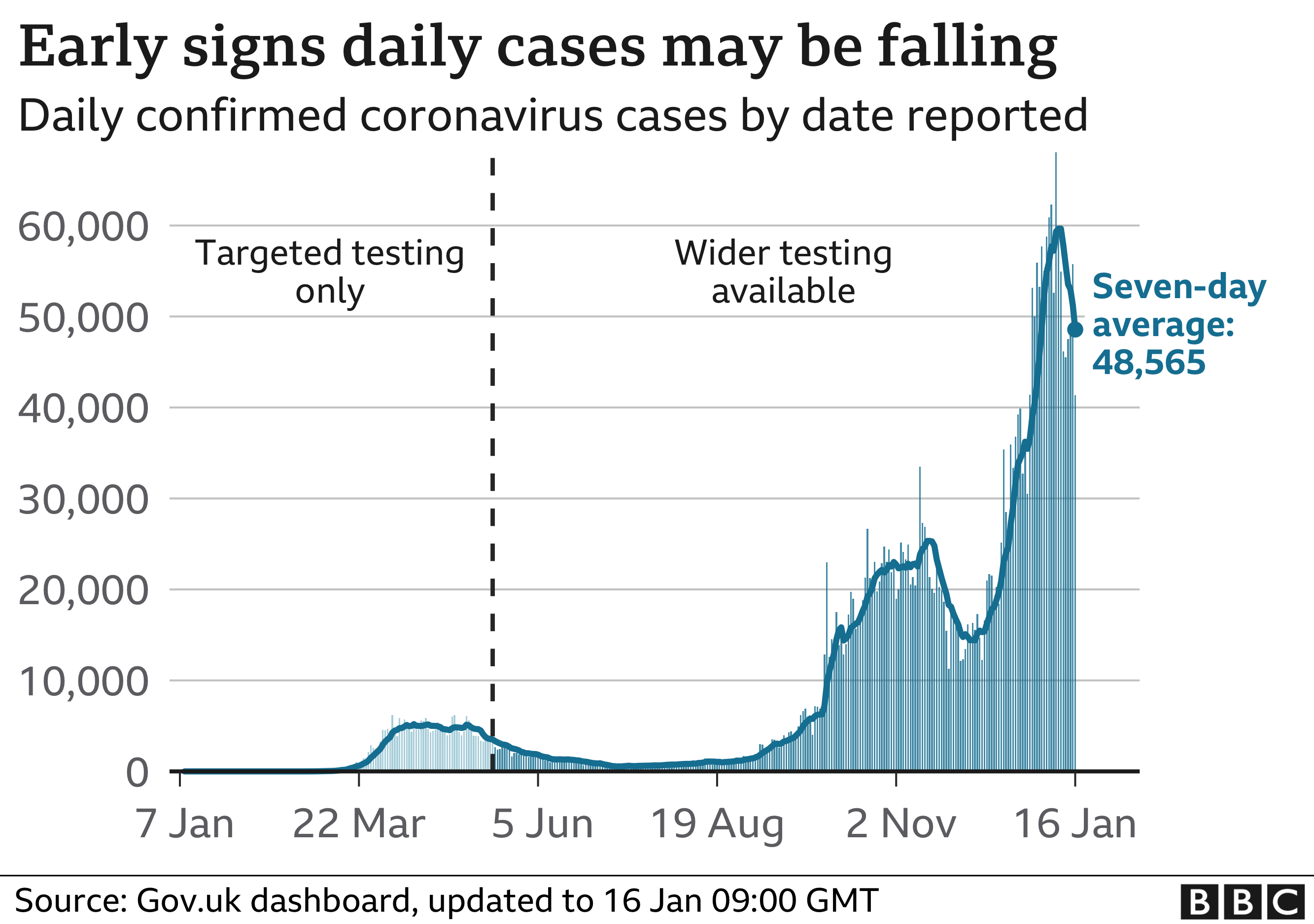 Chart showing the number of daily cases in the UK