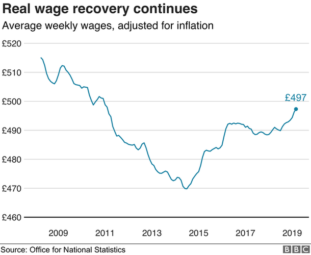 Real wages growth graph
