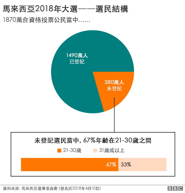 圖表:大馬2018年大選選民結構