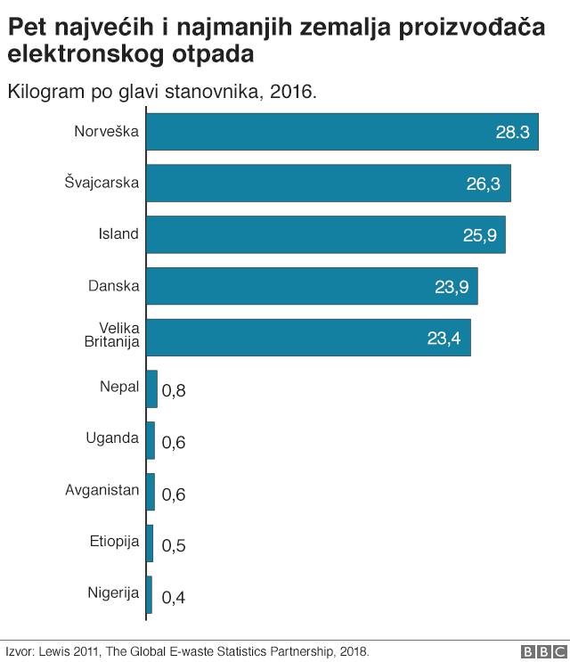 elektronski otpad u brojkama