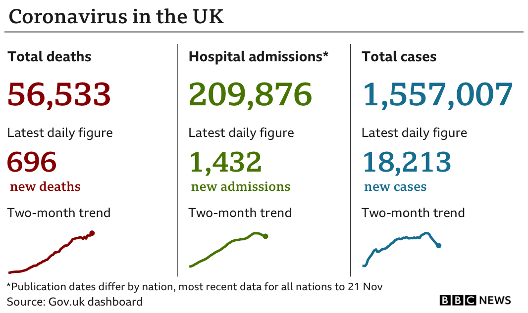 Government statistics show 56,533 people have died of coronavirus, up 696 in the previous 24 hours, while the total number of confirmed cases is now 1,557,007, up 18,213 and hospital admissions are now 209,876, up 1,432