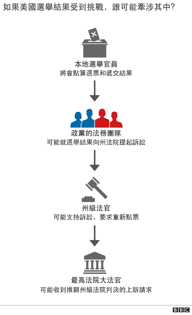 法律流程圖