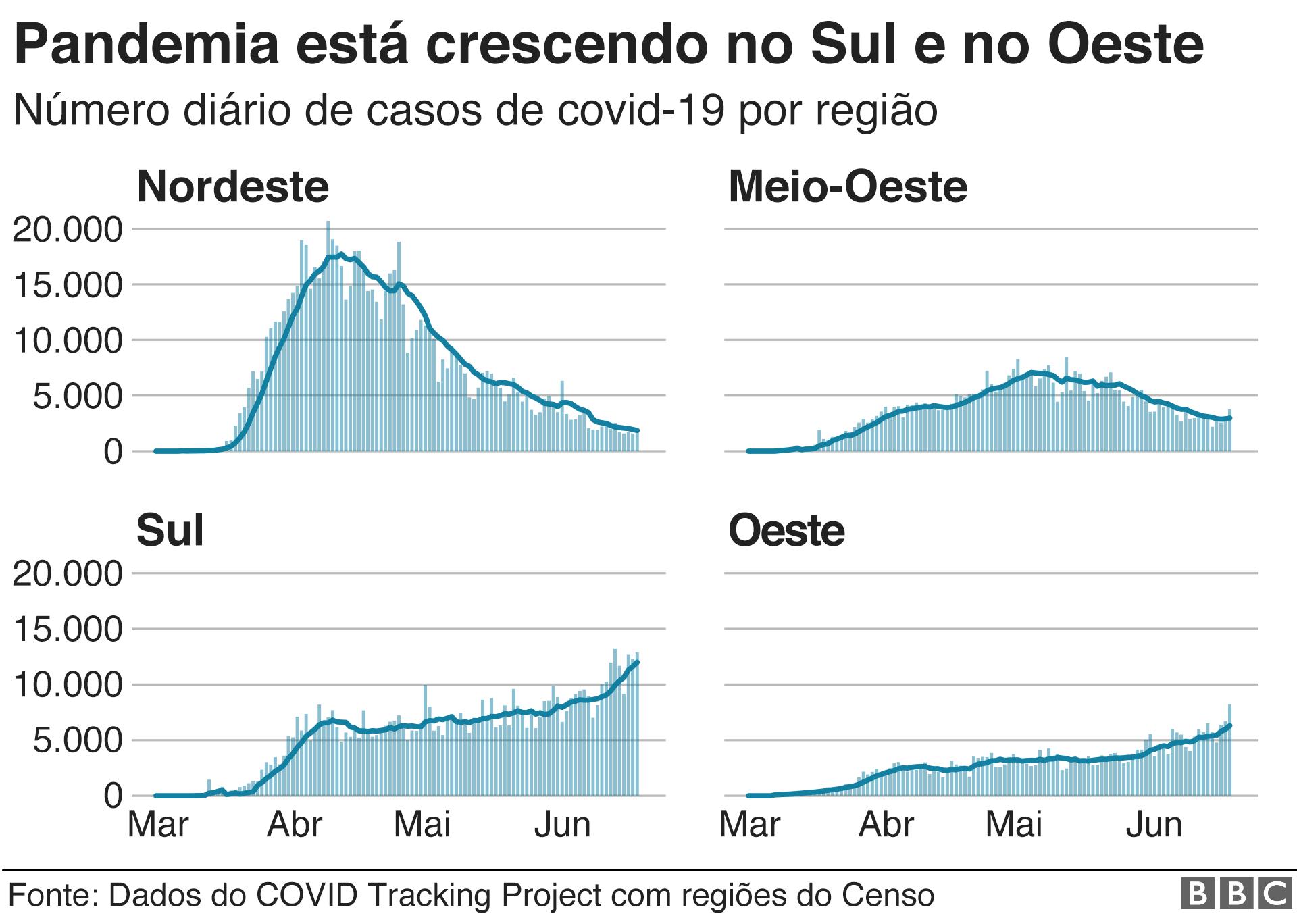 infográfico de aumento no sul e oeste