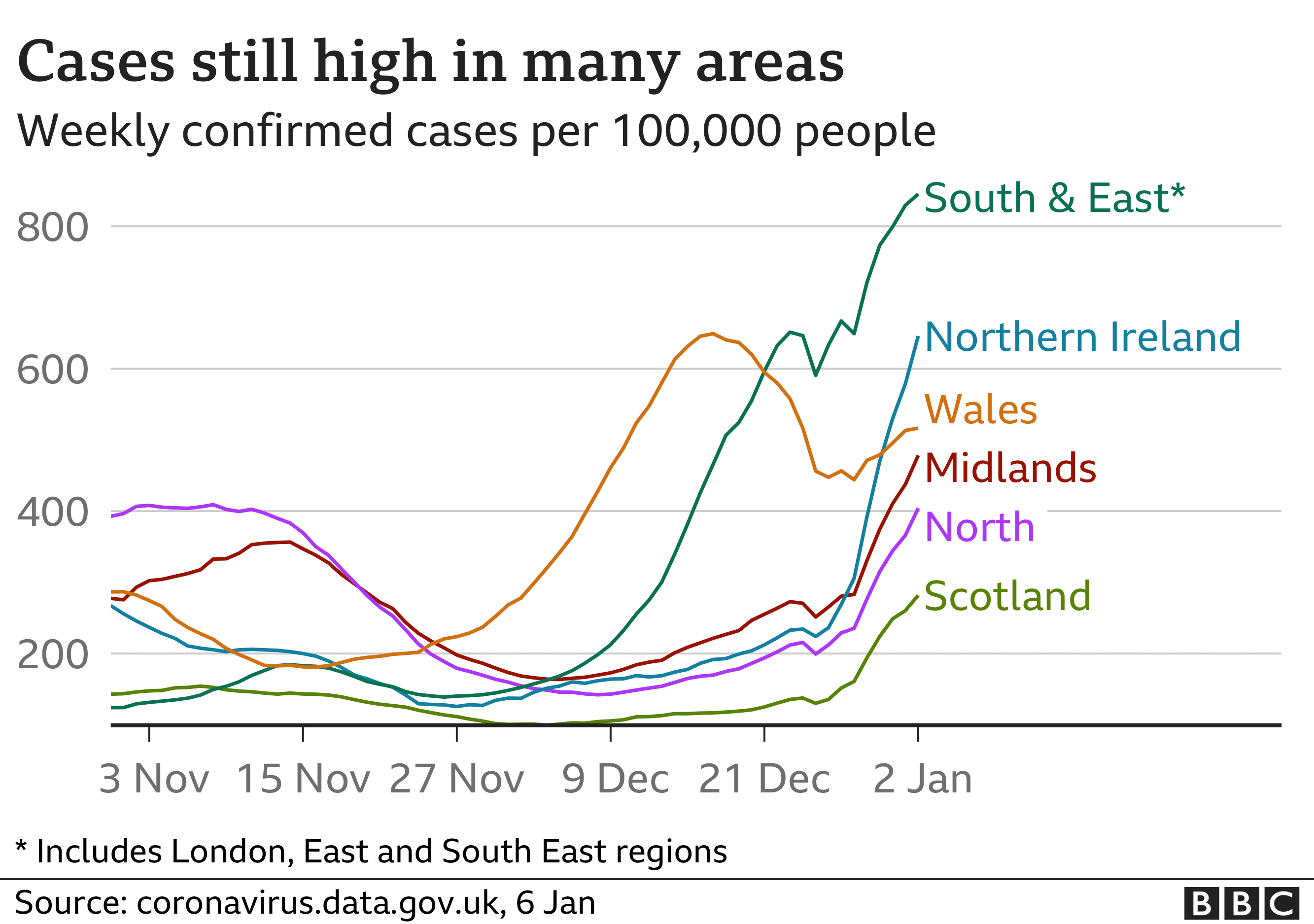 Chart shows daily cases rising in all parts of UK