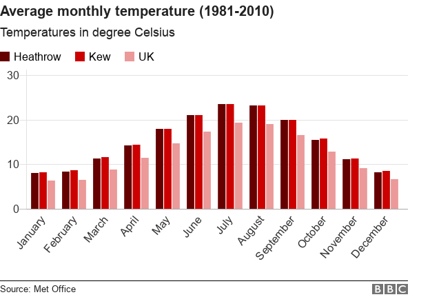 Bar chart showing that Heathrow and Kew average temperatures are the same