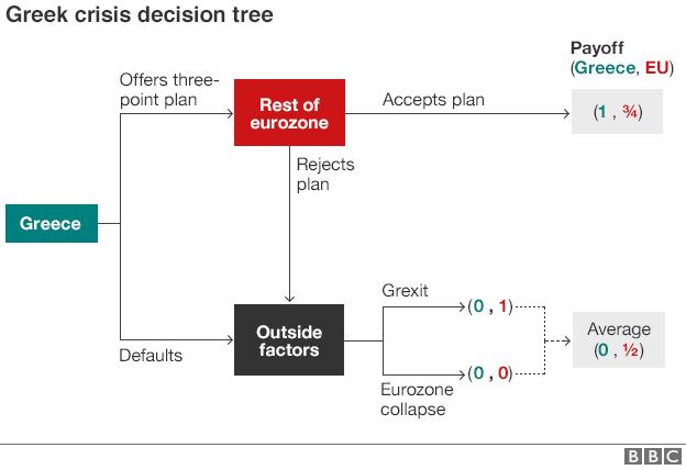 Greek crisis decision tree