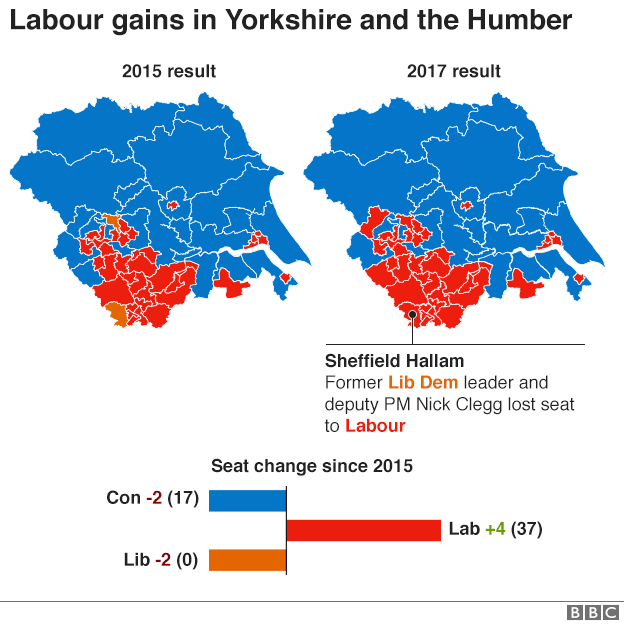 Yorkshire and the Humber before-after 2015 and 2017 election results maps