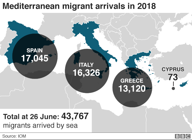 Graphic showing the number of migrant arrivals by sea to Europe in 2018
