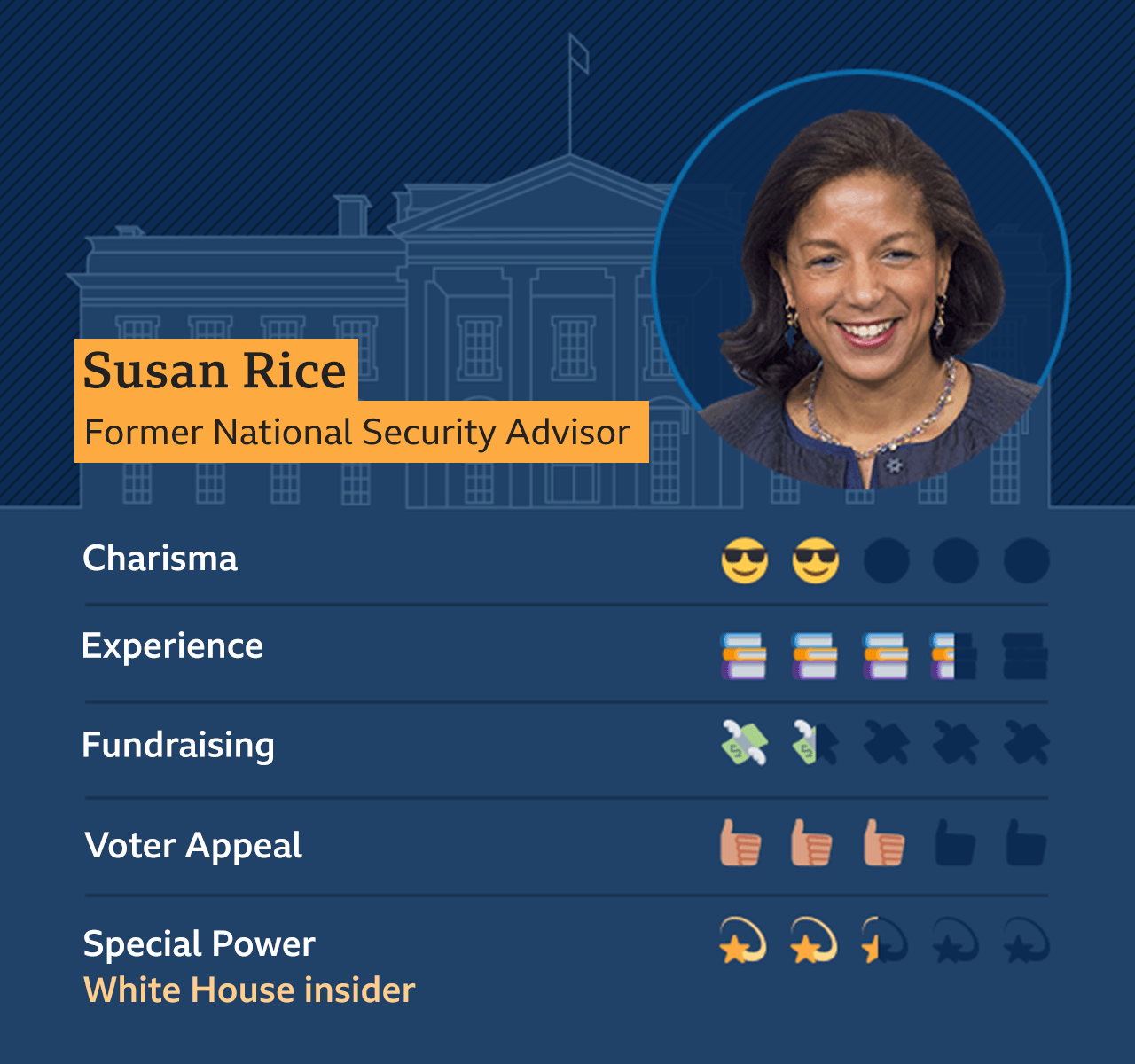 Graphic of Susan Rice, Former National Security Advisor: Charisma - 2, Experience - 3.5, Fundraising - 1, Voter Appeal - 3, Special Power - White House insider - 2.5