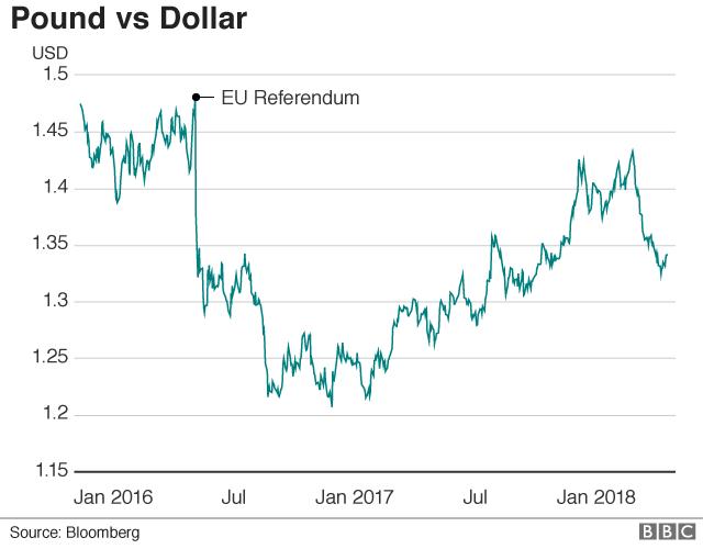 pound vs dollar graph