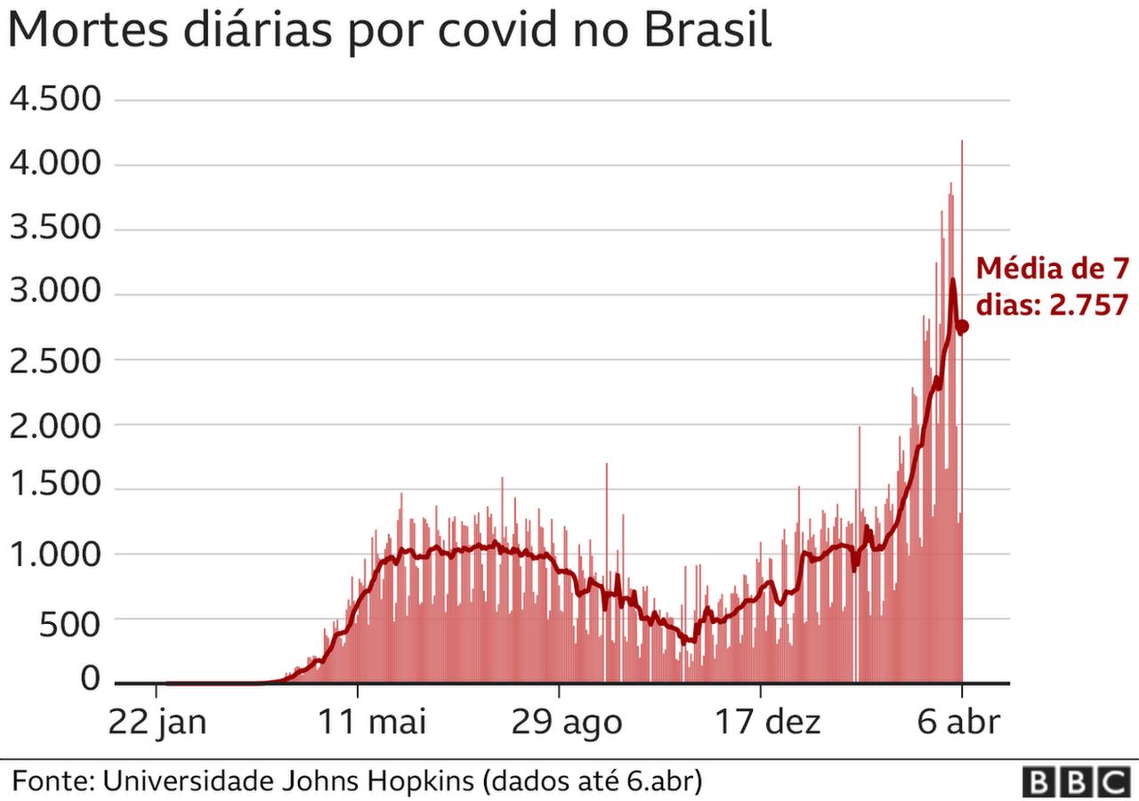 Gráfico mostra mortes diárias no Brasil