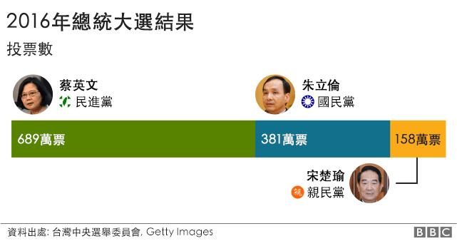 2016選舉結果