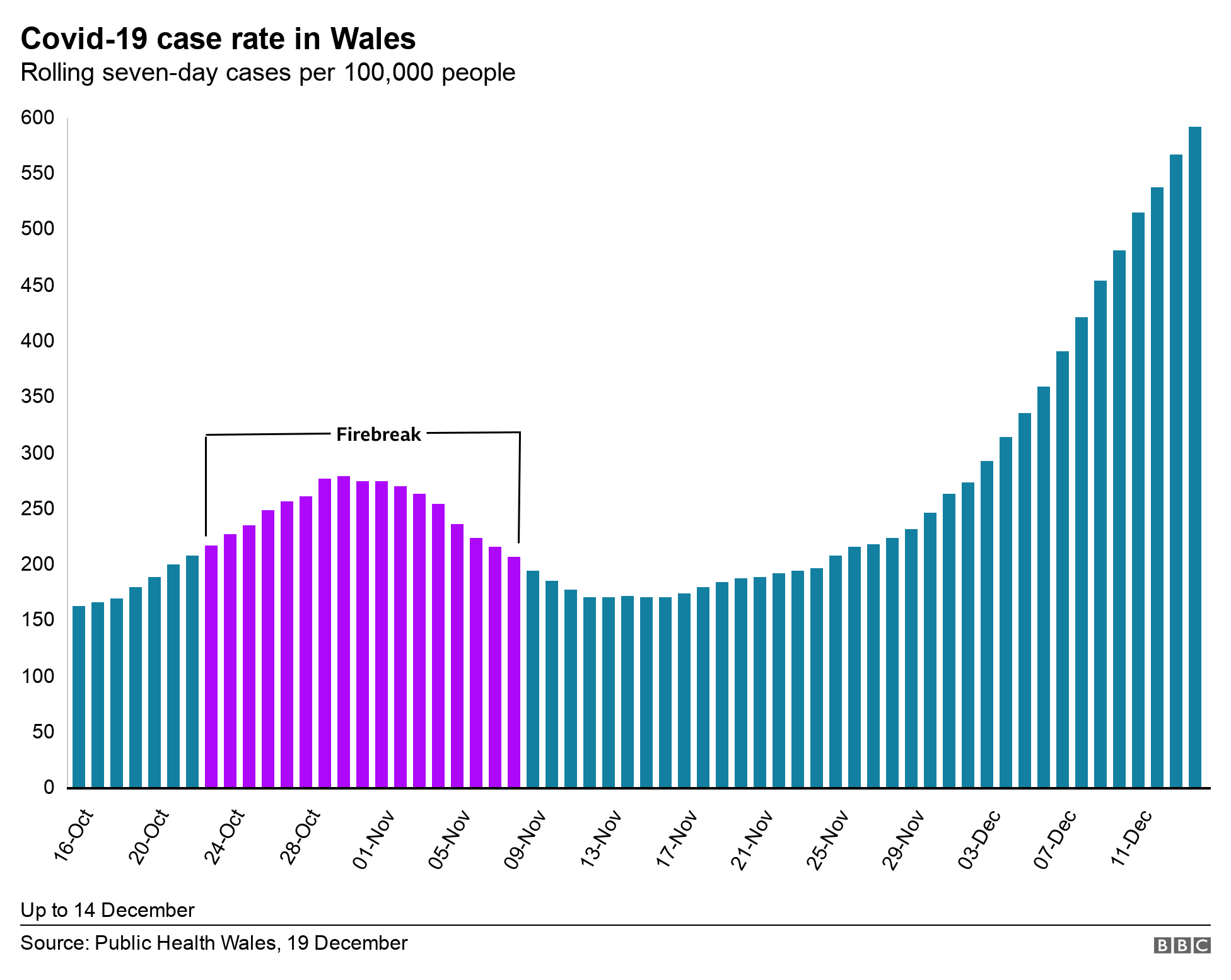 chart showing Covid case rates