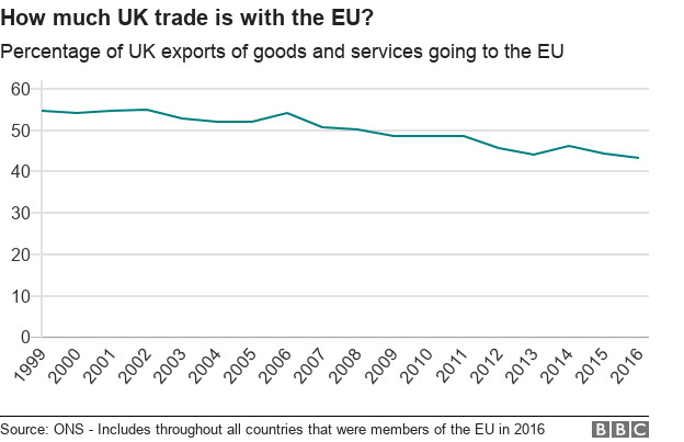 Chart showing proportion of UK exports going to EU countries