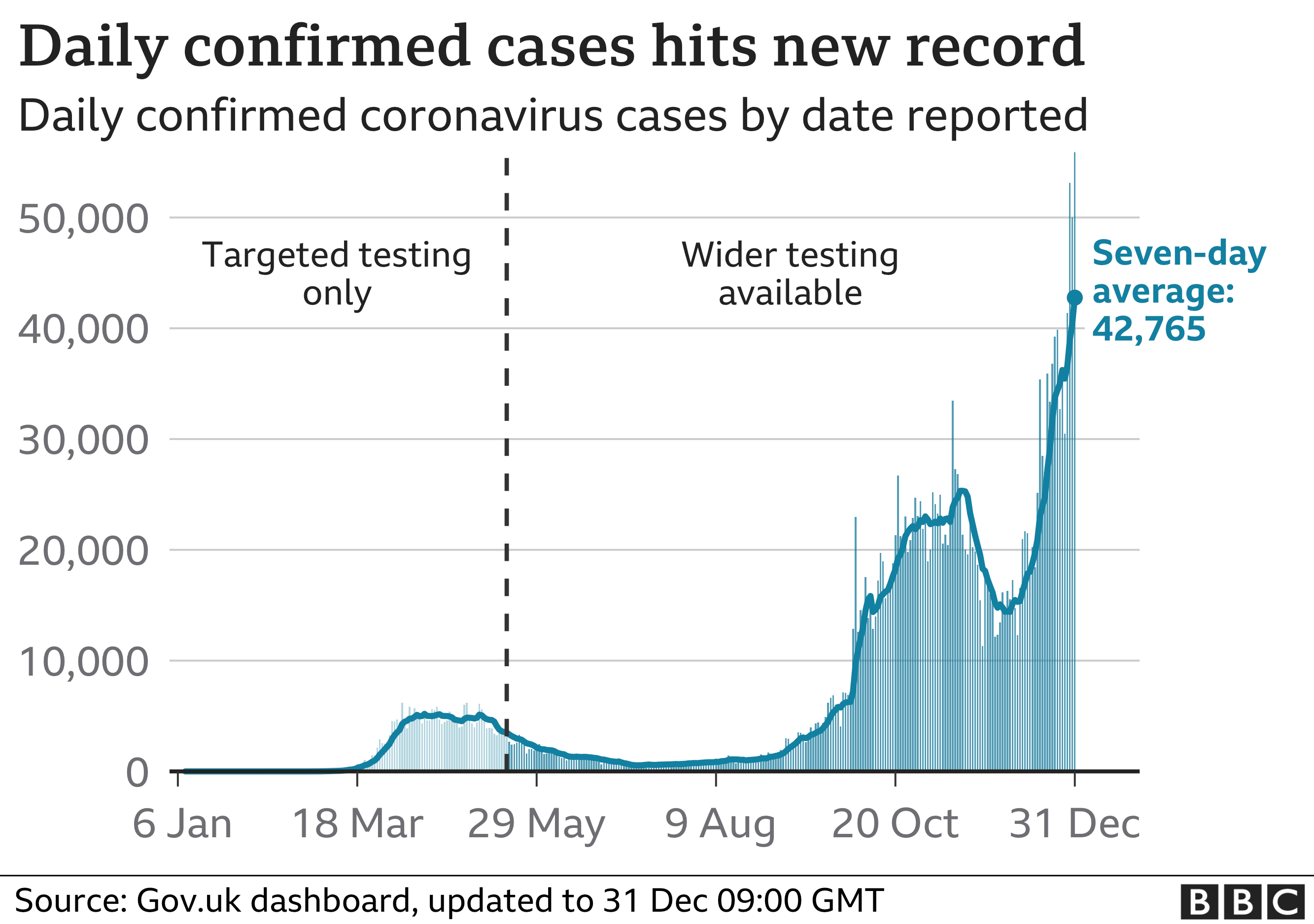 Graph showing daily number of cases in the UK