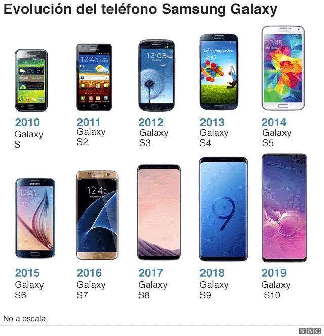 Modelos de Samsung Galaxy