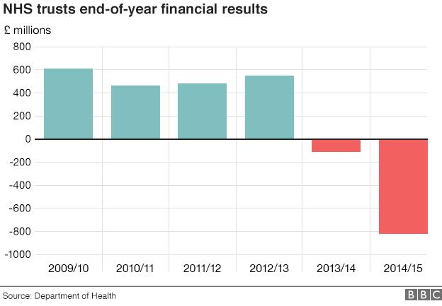 NHS finances chart