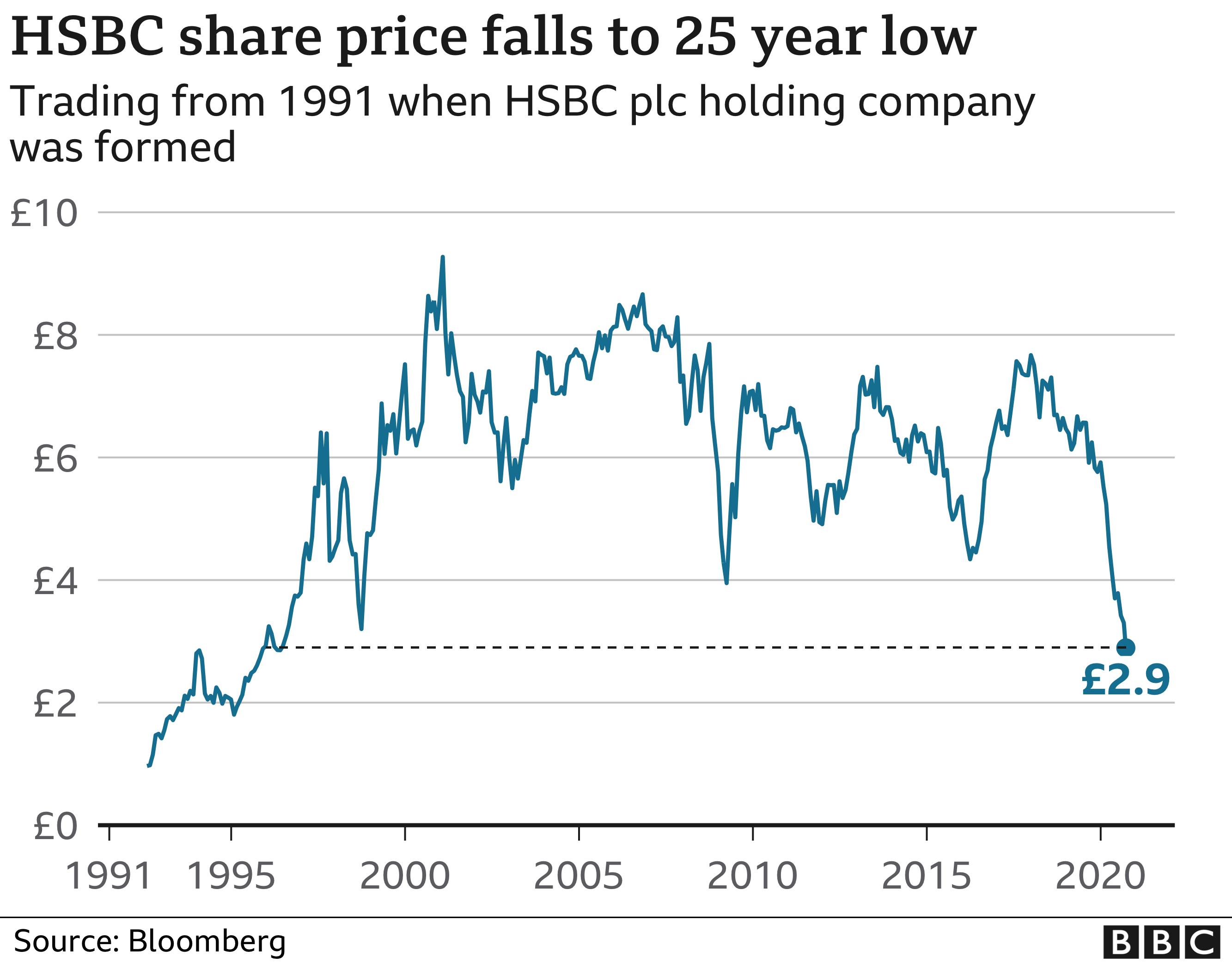 HSBC share price chart