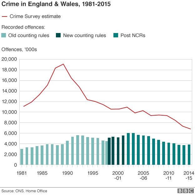 Crime statistics graph