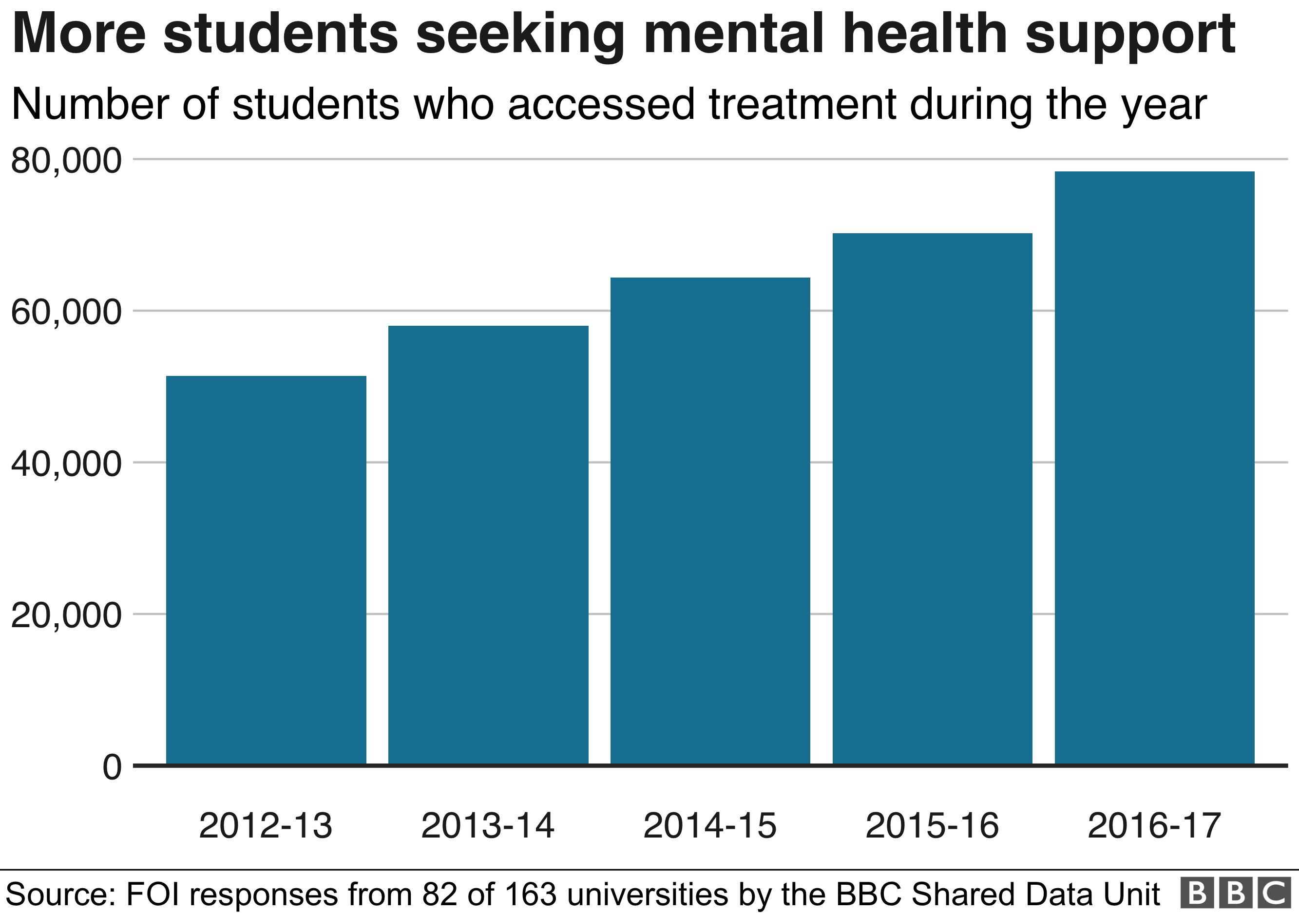 Bar chart showing increase in students seeking help