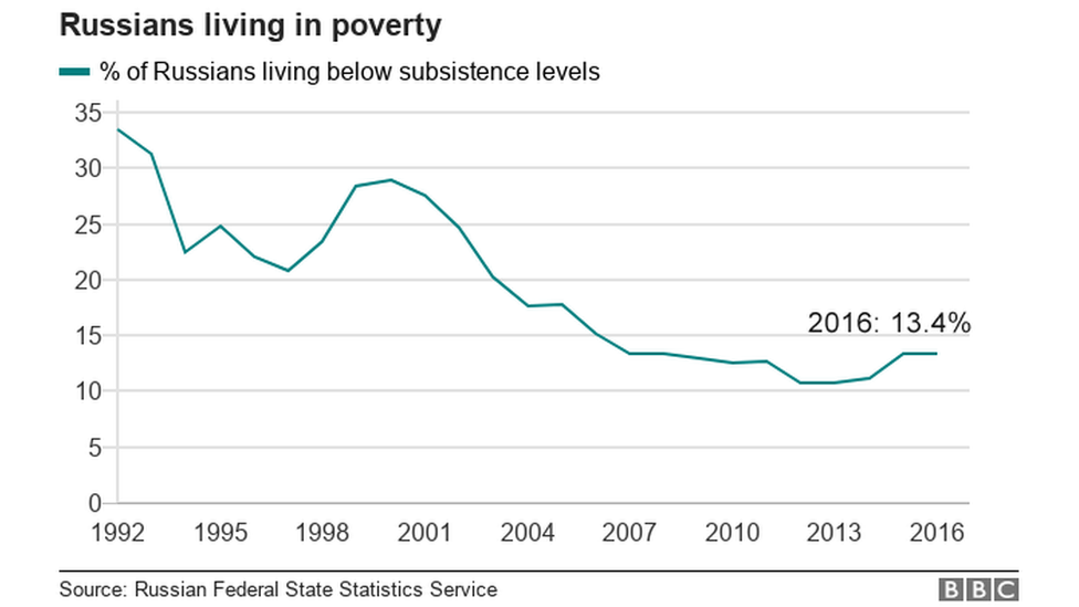 A graph showing falling number of Russians in poverty, with a slight uplift after 2014