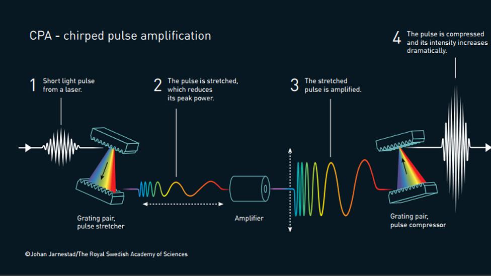 Método creado por Strickland y Mourou para crear pulsos láser de alta intensidad estirando, amplificando y comprimiendo rayos láser