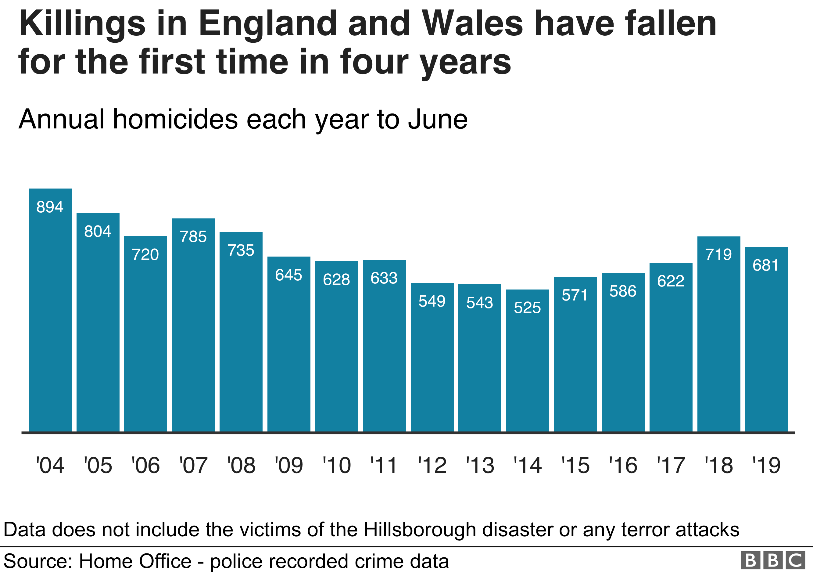 Graph showing killings in England and Wales have fallen for the first time in four years