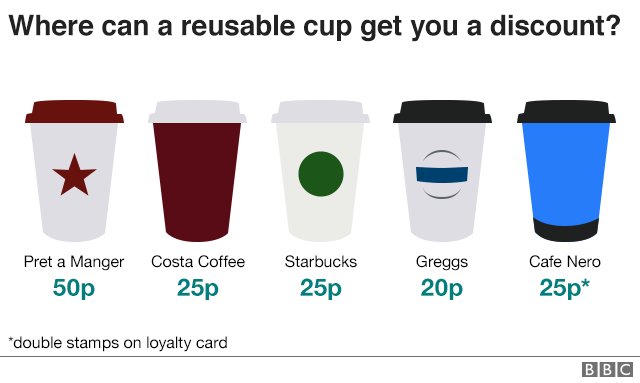 where can a reusable cup get you a discount