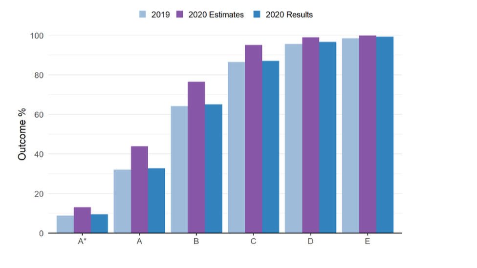 Teachers' predicted grades (purple bars) were higher than the 2019 results and the 2020 standardised grades