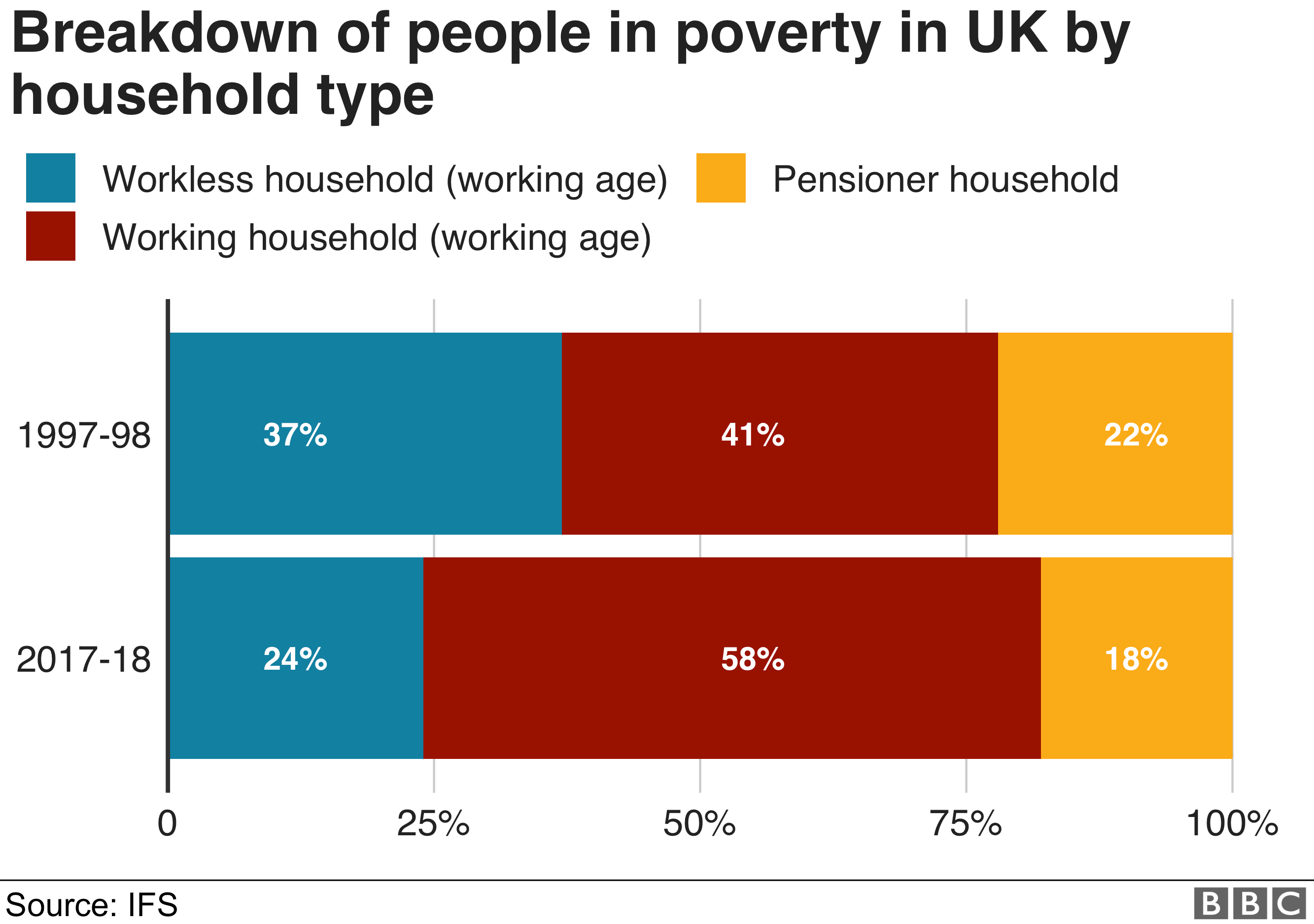 "Chart titled: ""Breakdown of people in poverty in Great Britain by household type"" - shows that the majority of people in poverty (58%) are in work, as opposed to unemployed or pensioners"