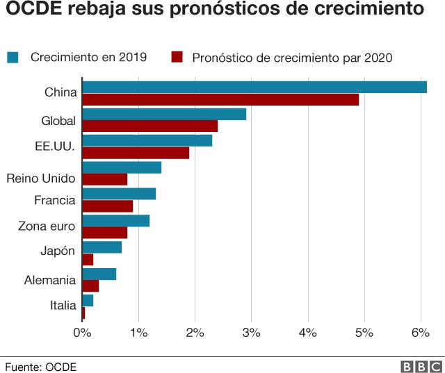 Reducción[on de pronostico de crecimiento para 2020 de la OCDE