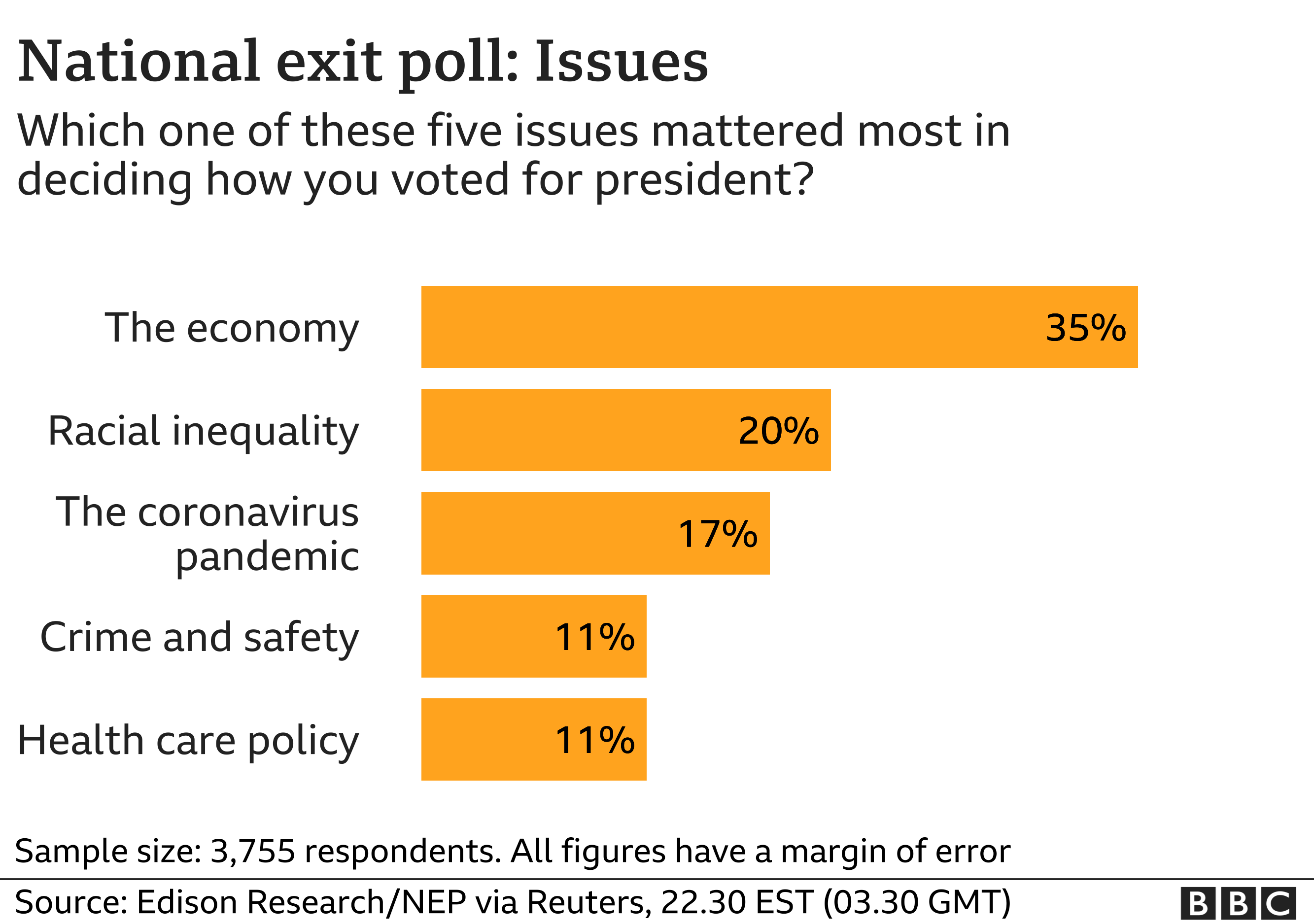 Issues exit poll chart