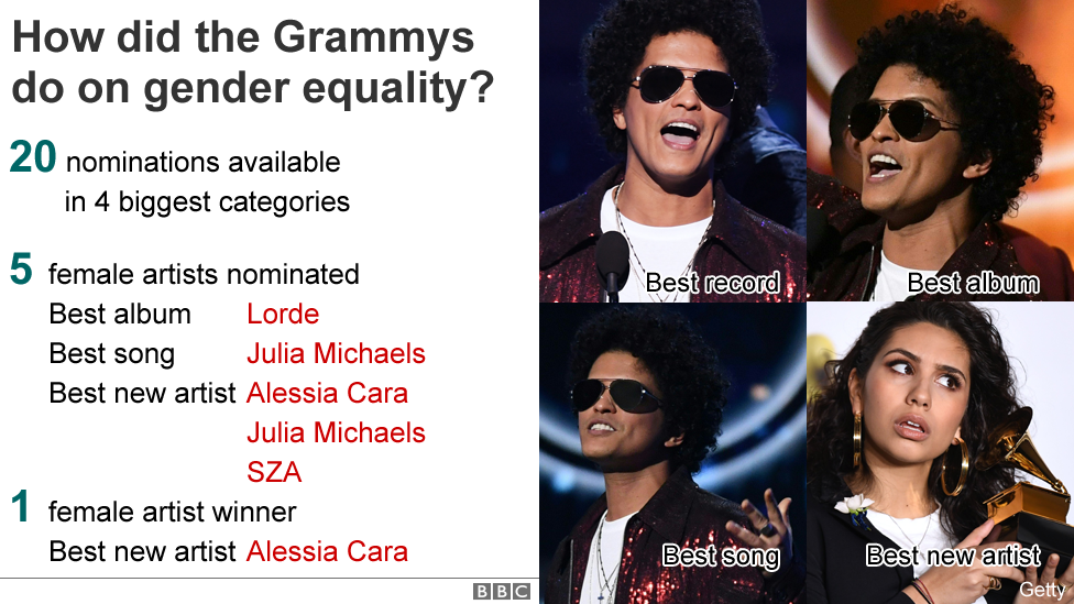 Graphic showing the number of female nominees in the main Grammy categories