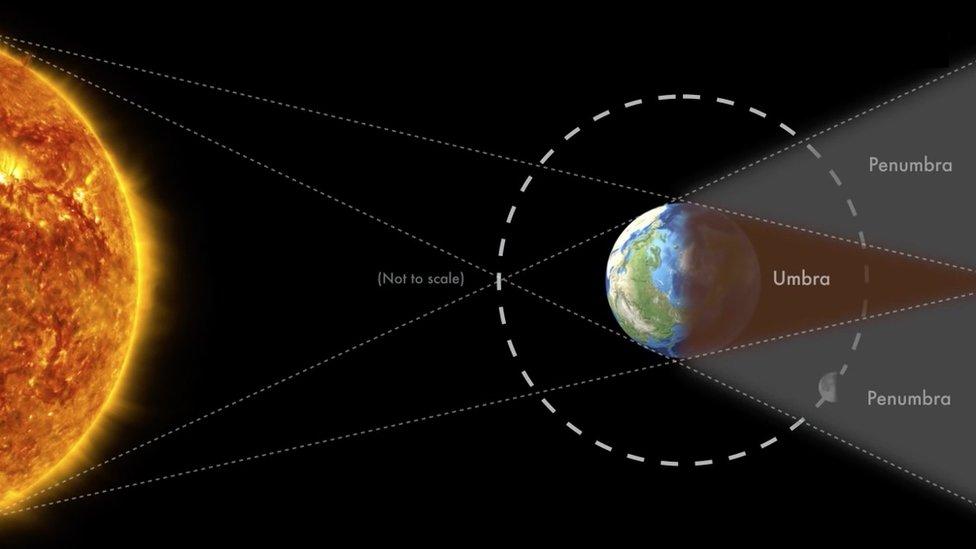 Ilustración del eclipse total de Luna