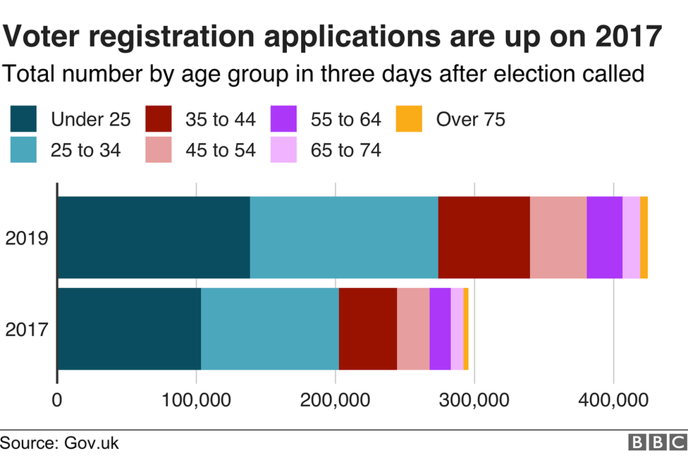 Chart comparing new voter registrations in 2017 and 2019