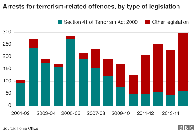A graph showing increases in terrorism arrests in recent years