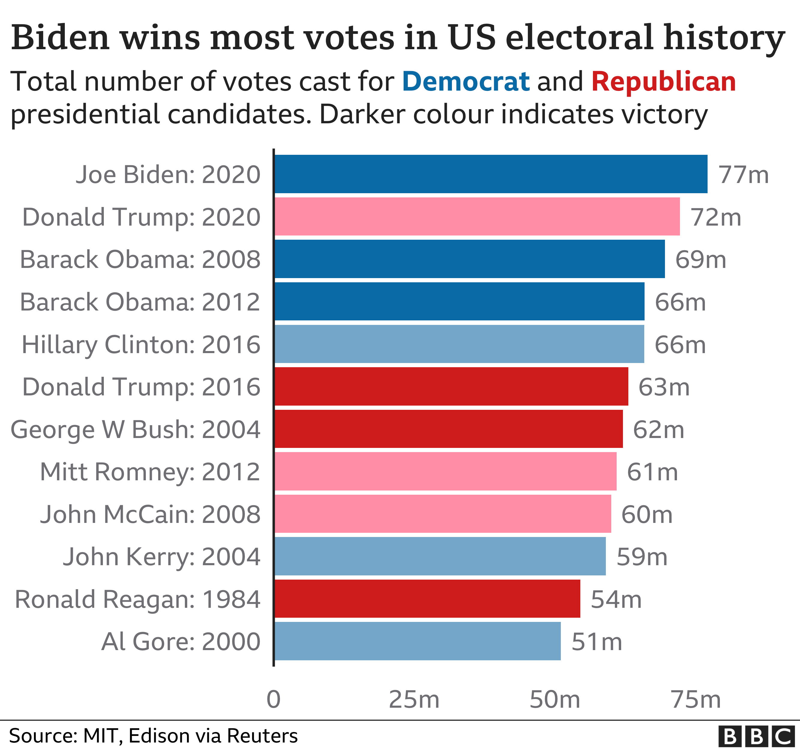 Chart showing presidential candidates with the most votes overall in US electoral history