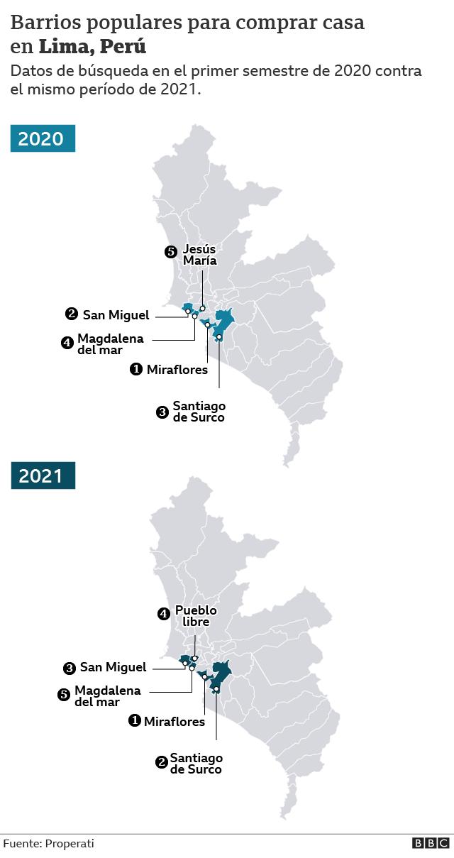 Mapa de Lima con la tendencia de búsqueda de propiedades 2020- 2021