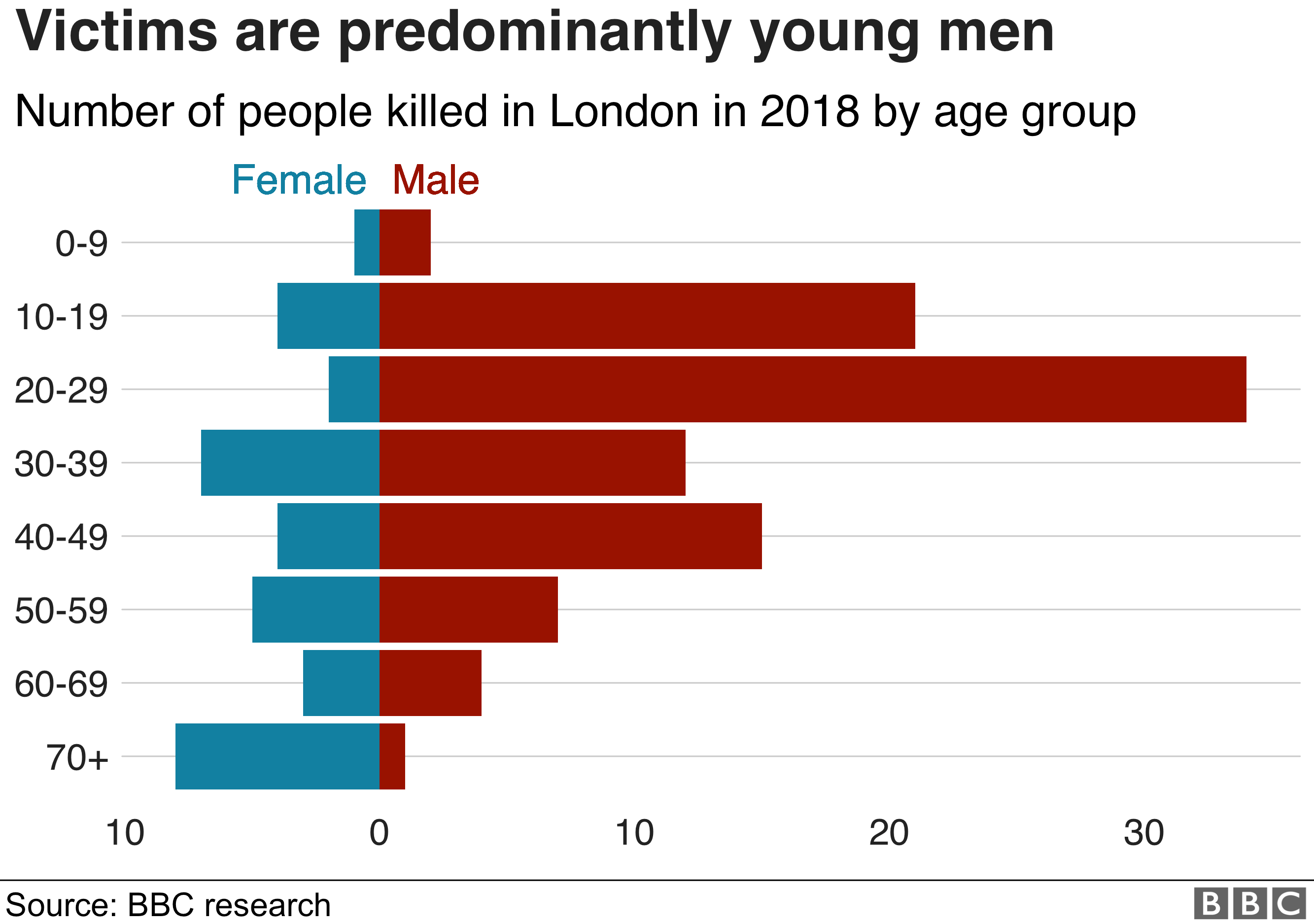 Chart showing age ranges of London's homicide victims