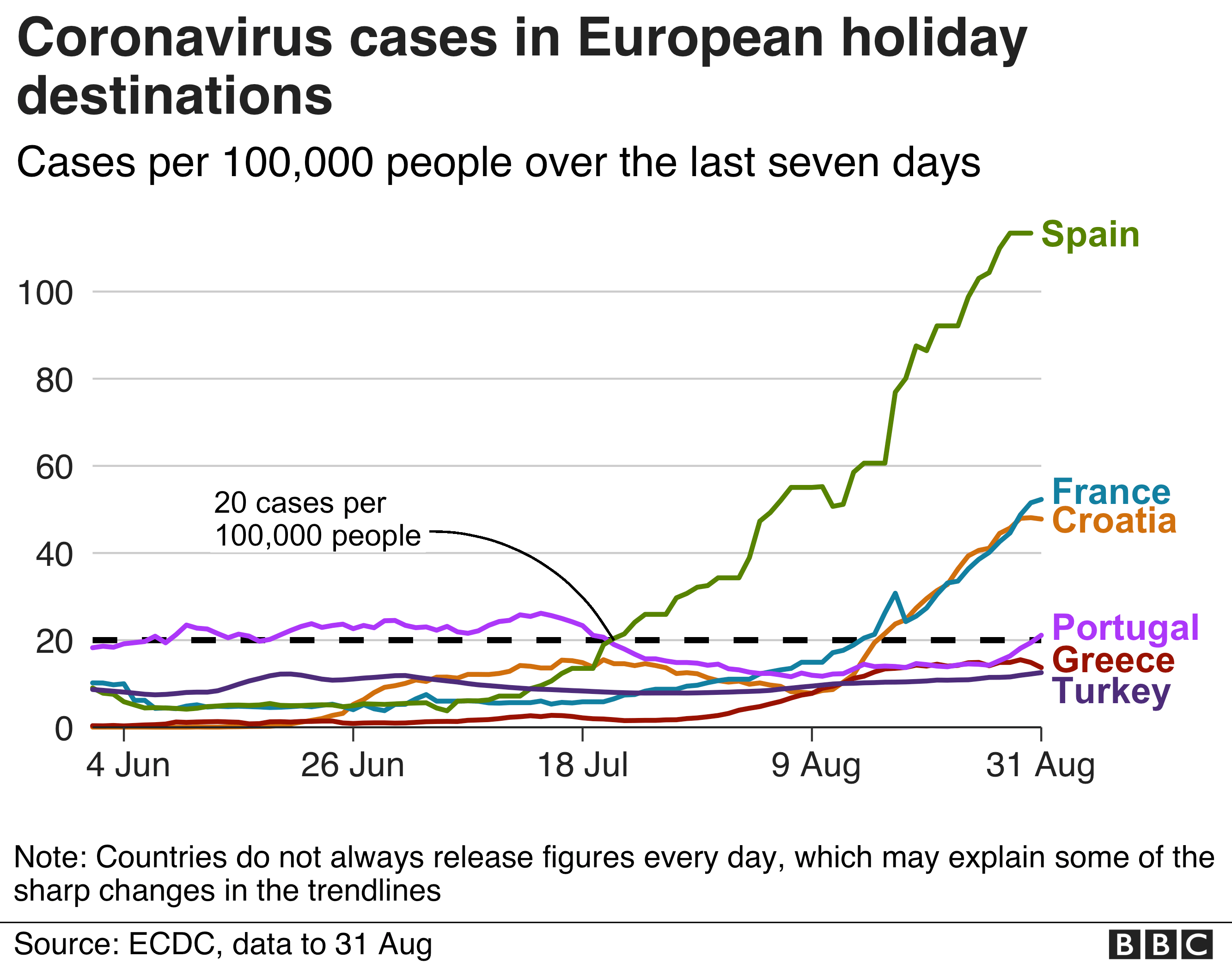 Rates of coronavirus per 100,000 people, 1 September