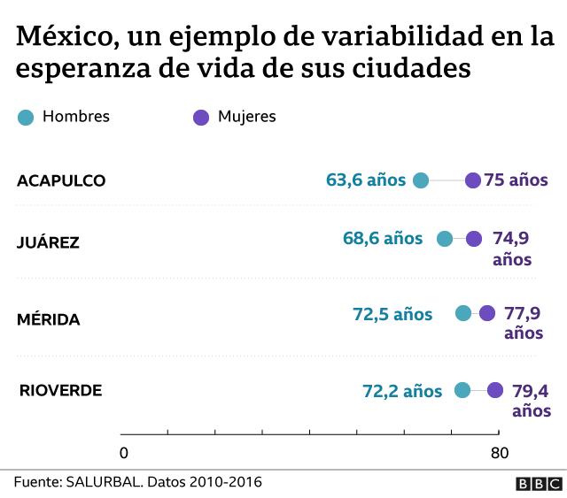 Gráfico comparativo de esperanza de vida en ciudades de México