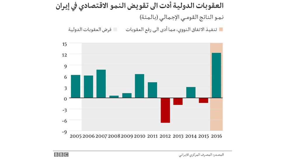 رسم بياني للنمو الاقتصادي في إيران