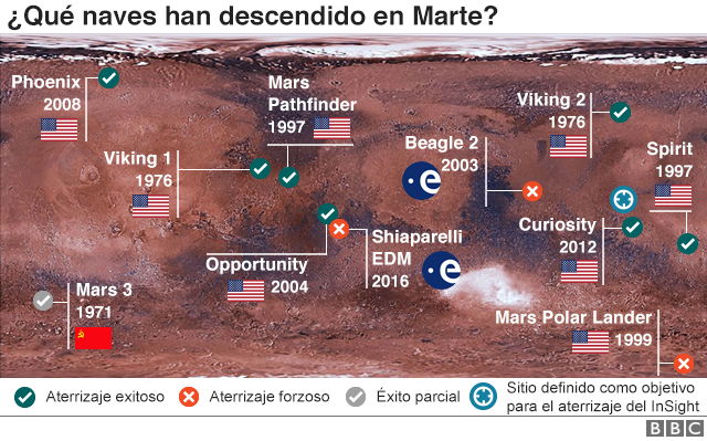 A portrait that shows the history of the campaigns to Mars