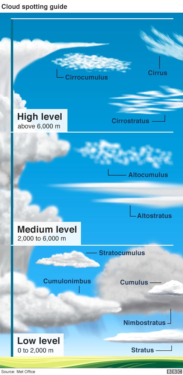 Cloud guide