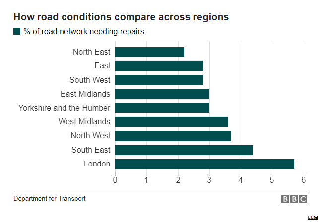 Chart comparing A road conditions in England