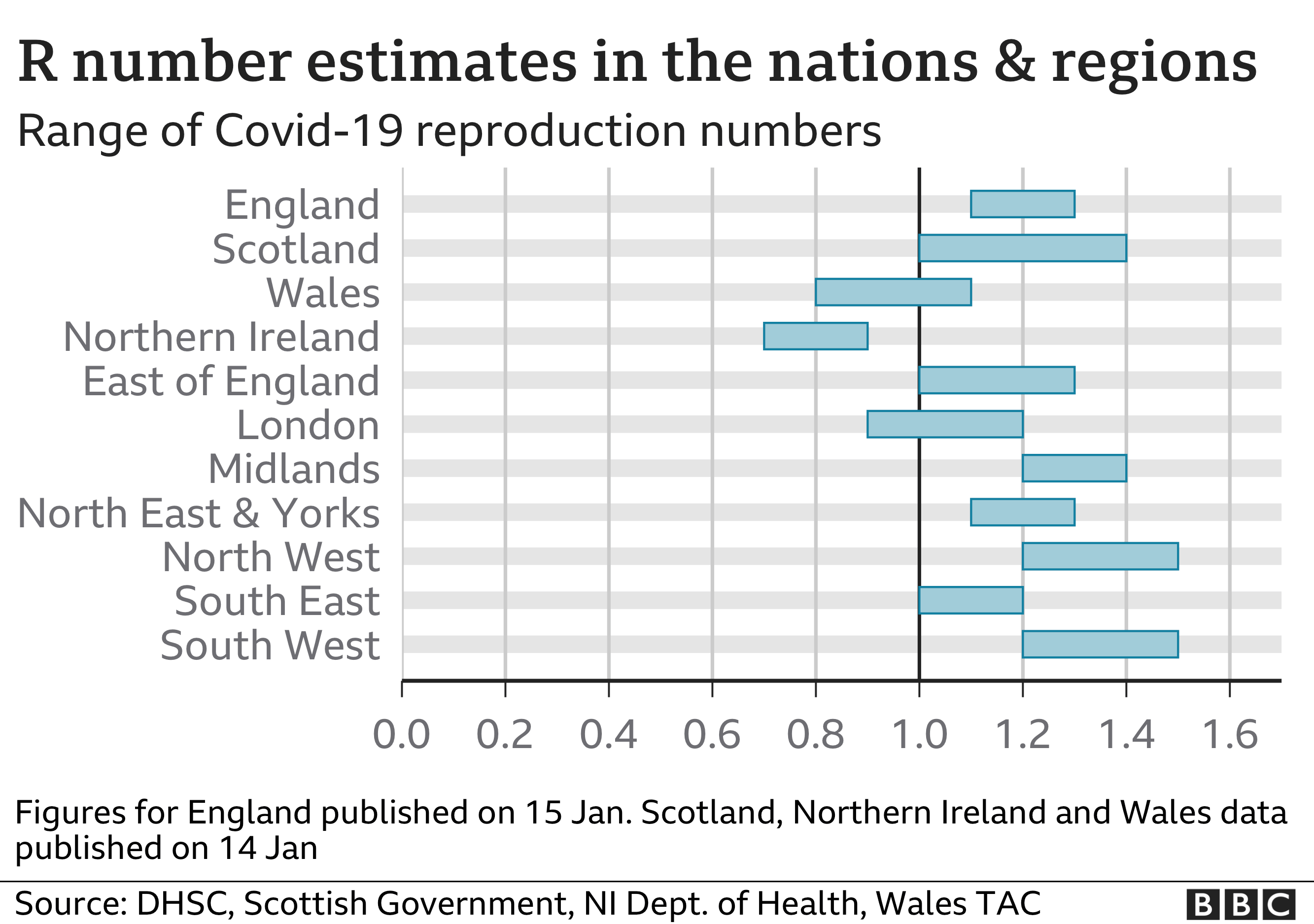 Chart shows R number estimates in nations and regions. Updated 15th Jan.