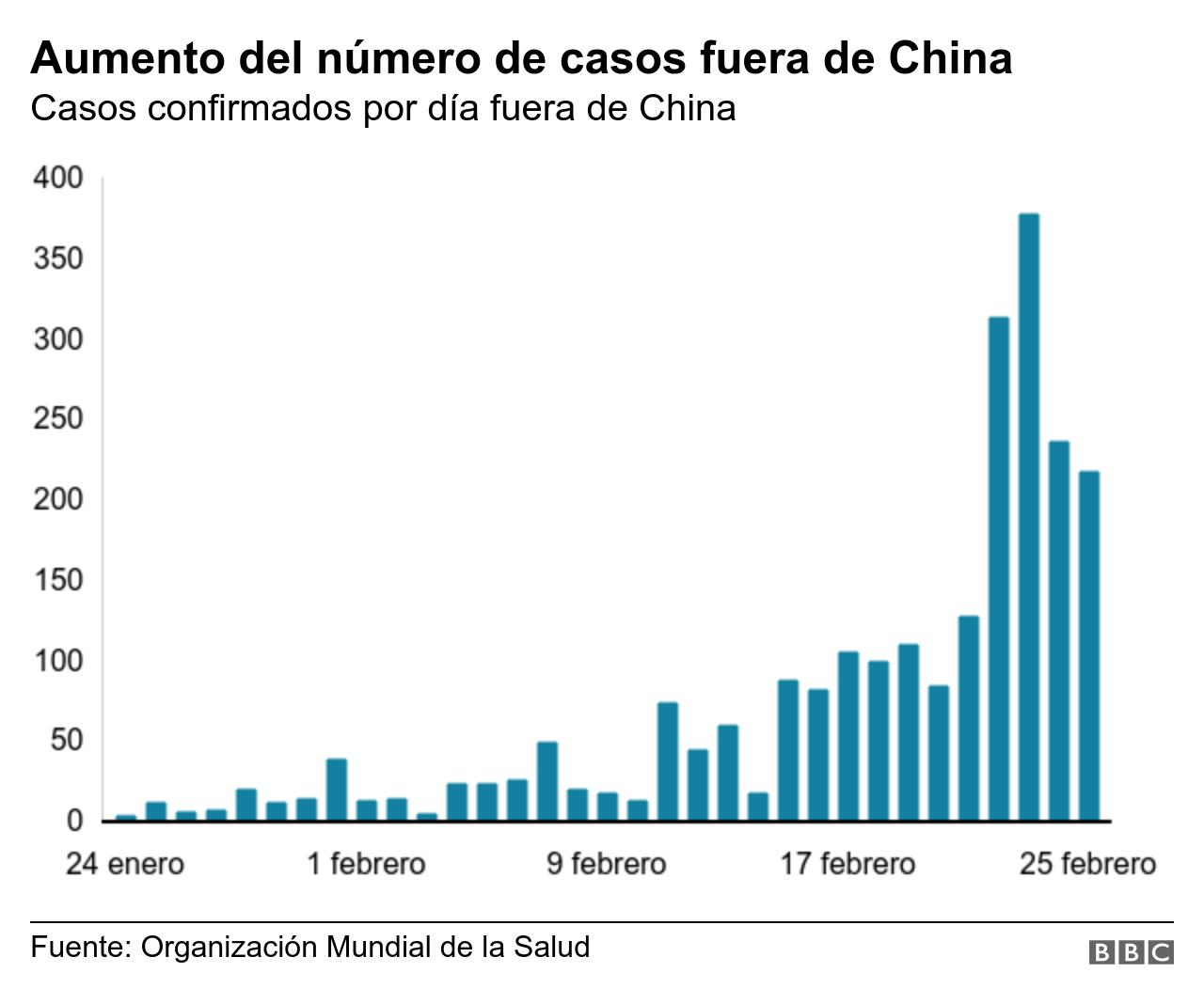 Casos fuera de China