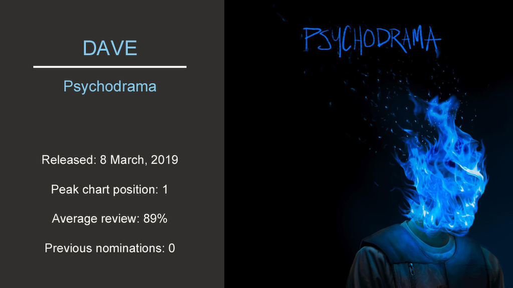 Artwork for Dave - Psychodrama